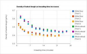 density vs time senior