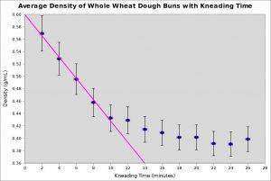 avg density vs time senior